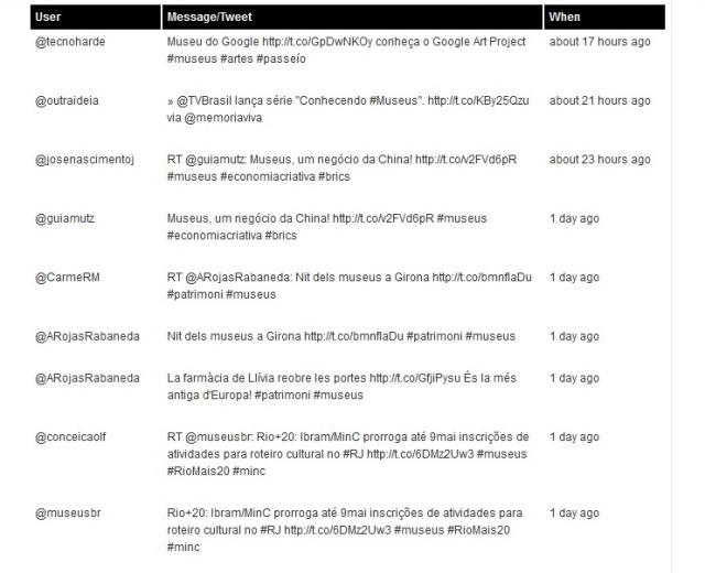 Llistat del hashtag #museus