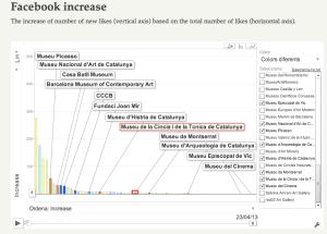 Comparació de la influència a Facebook dels museus catalans.